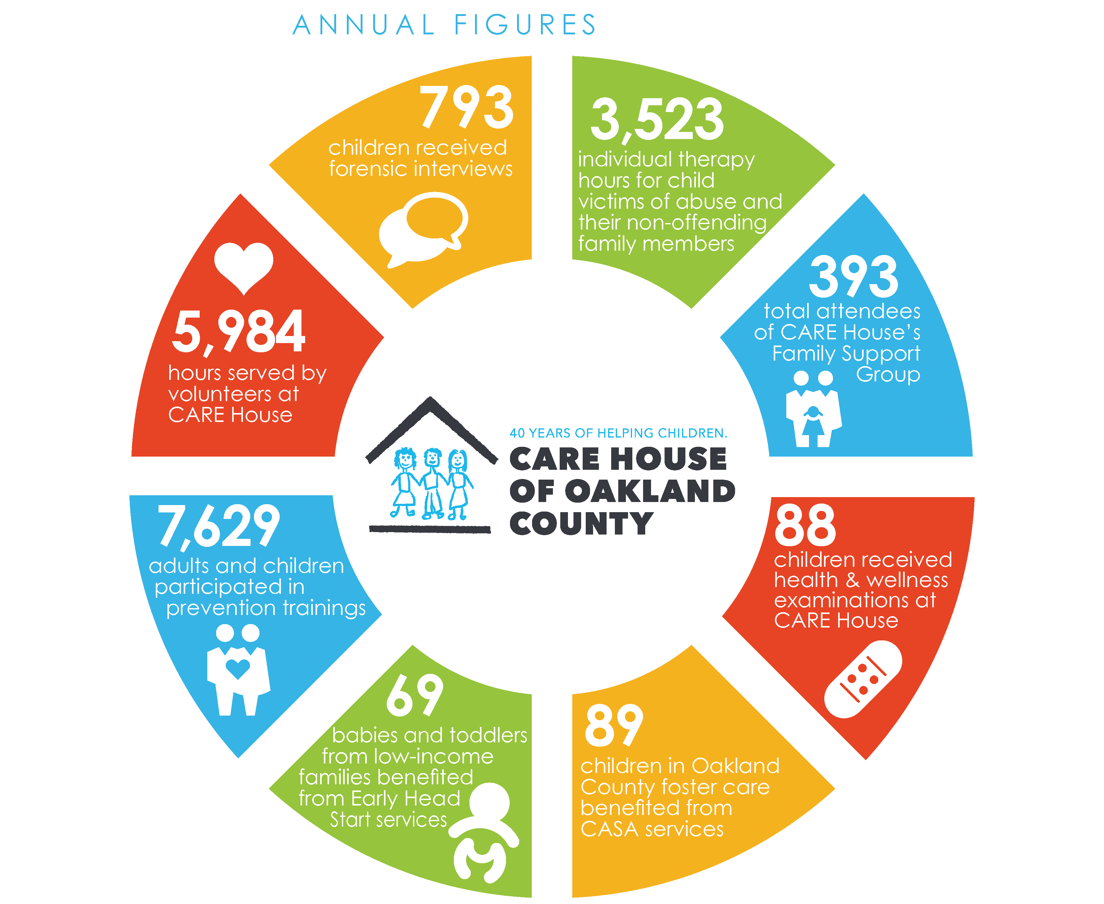 Pages from 2020 CARE House Services and Impact